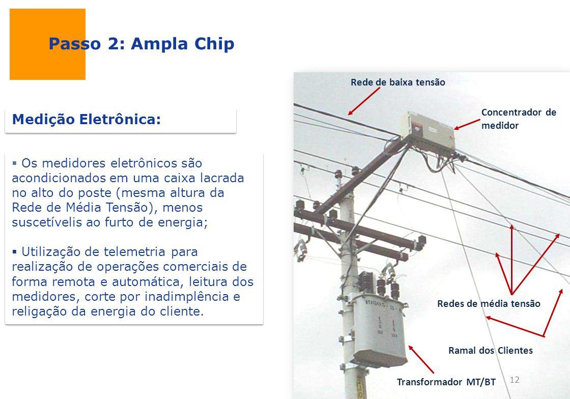 Passo 2: Ampla Chip Medição Eletrônica: