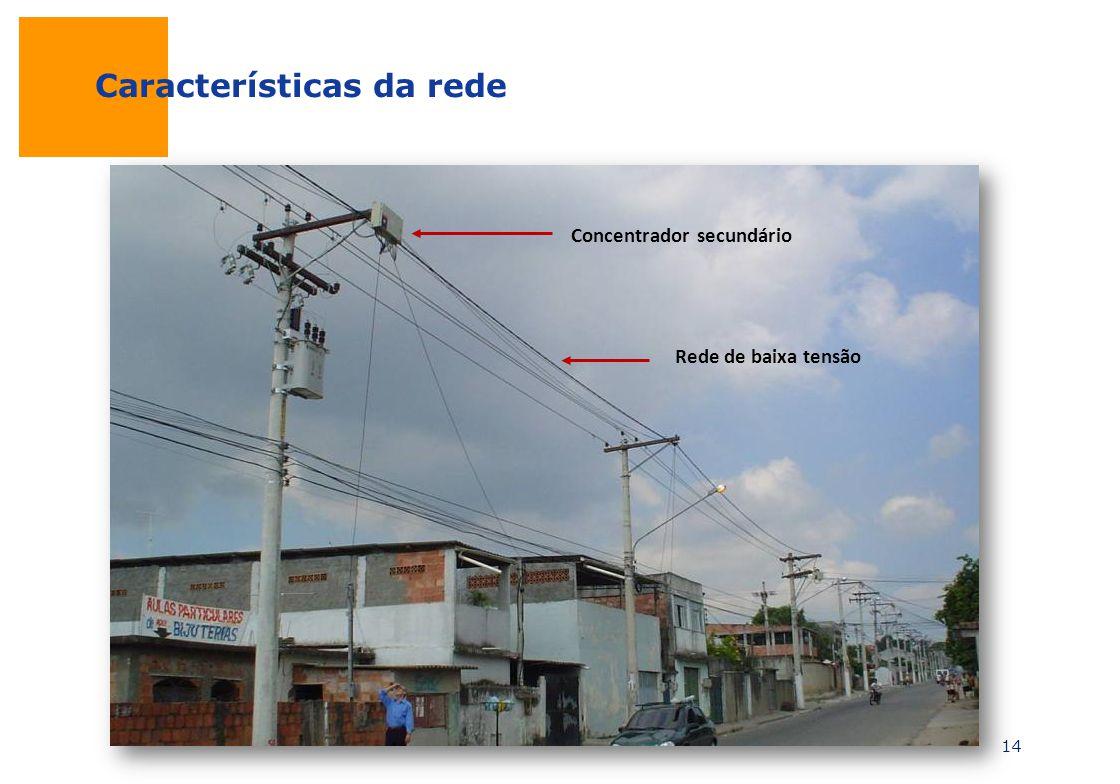 Características da rede
