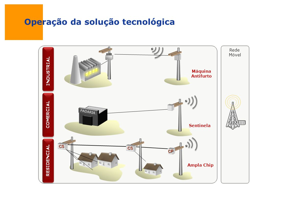 Operação da solução tecnológica