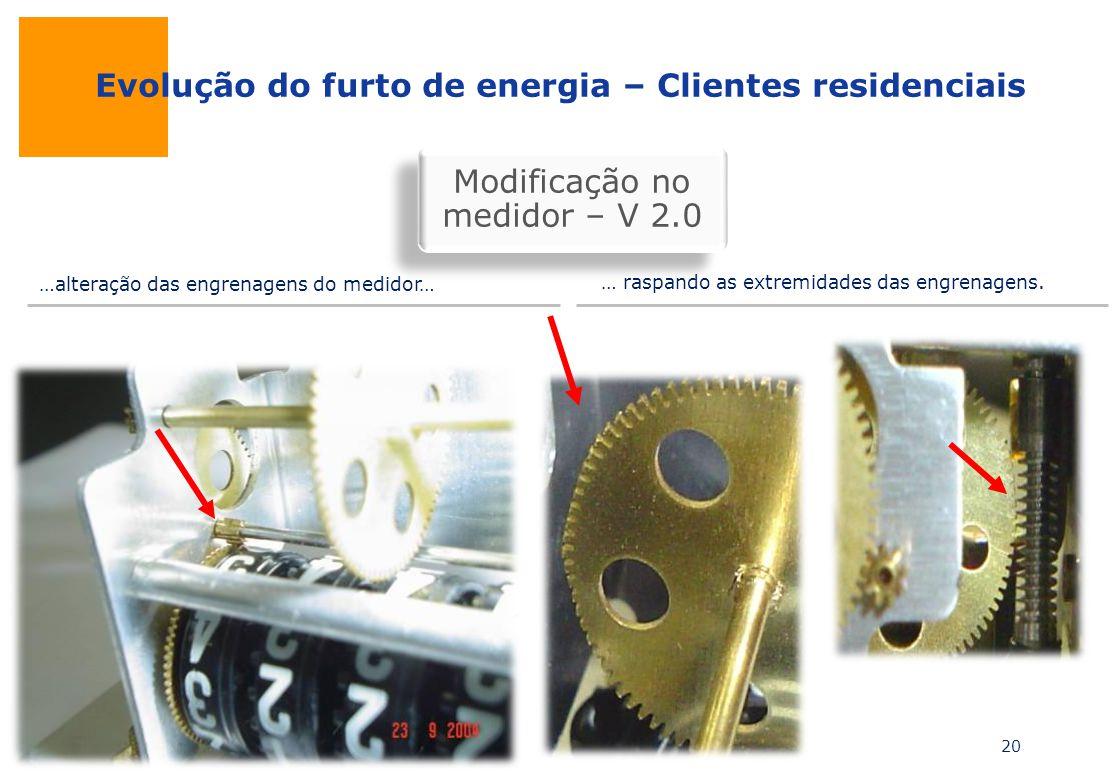 Evolução do furto de energia – Clientes residenciais