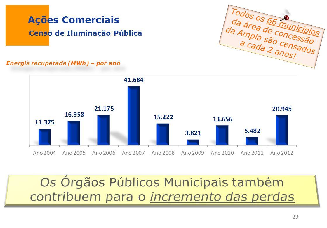 Ações Comerciais Todos os 66 municípios da área de concessão da Ampla são censados a cada 2 anos! Censo de Iluminação Pública.