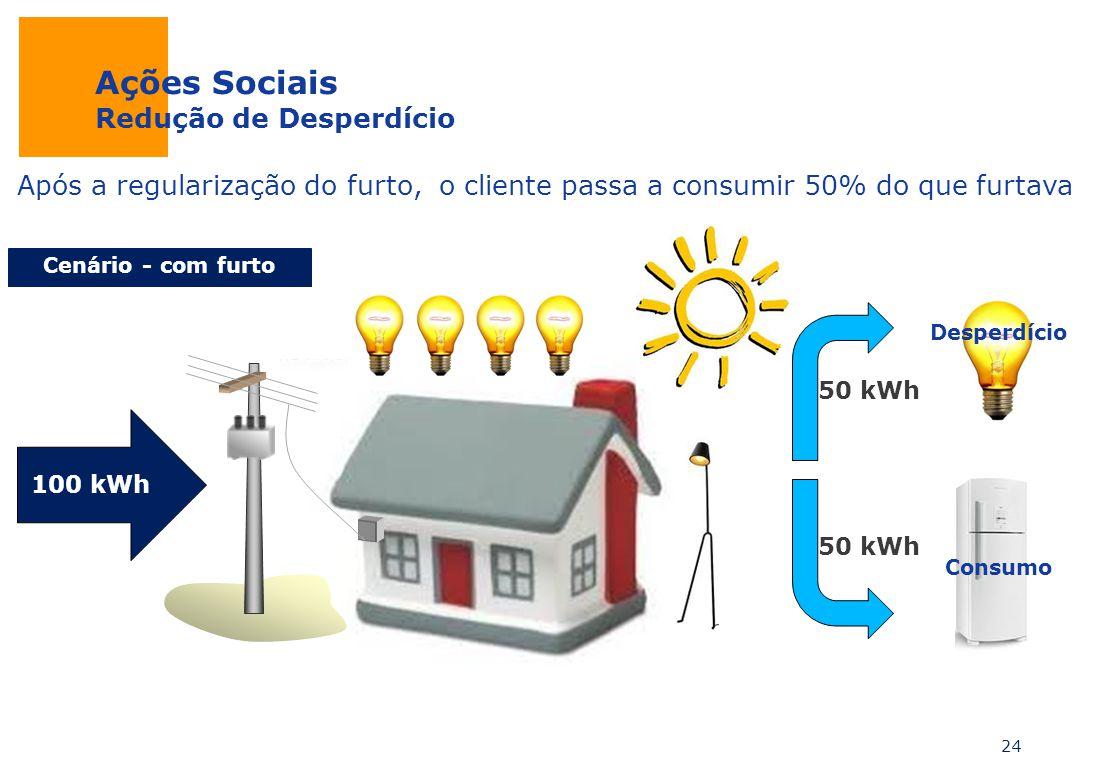 Ações Sociais Redução de Desperdício