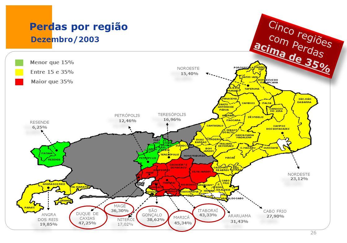 Cinco regiões com Perdas acima de 35%