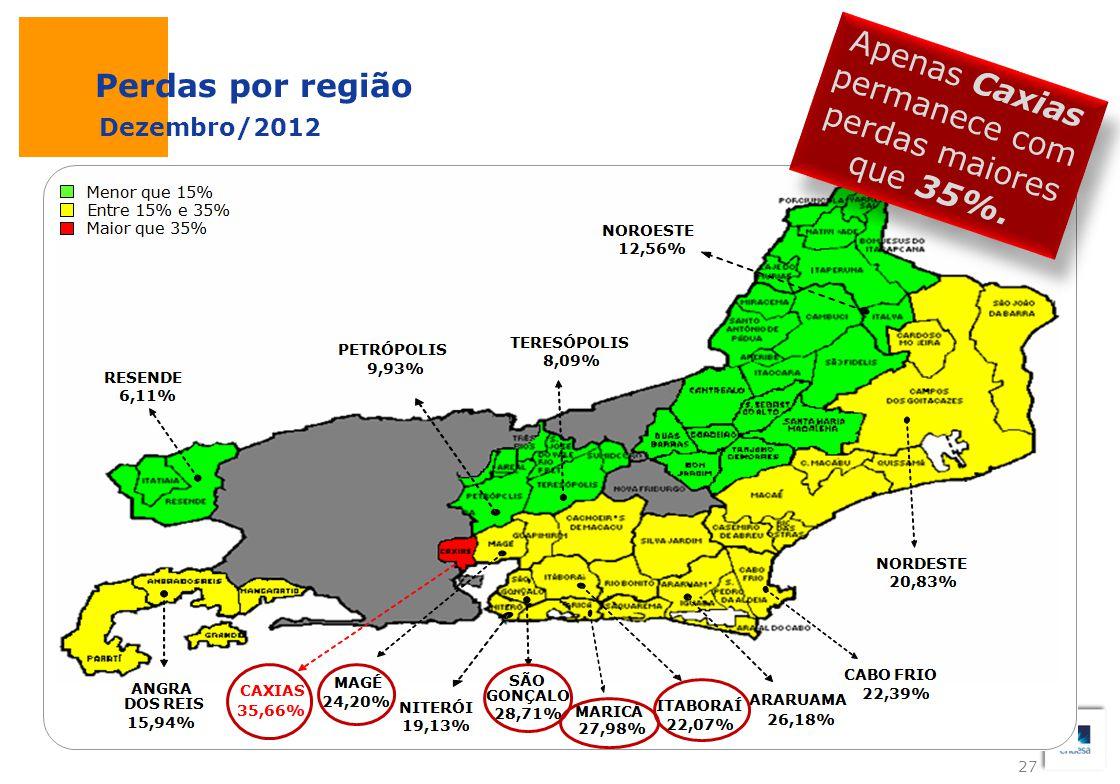 Apenas Caxias permanece com perdas maiores que 35%.