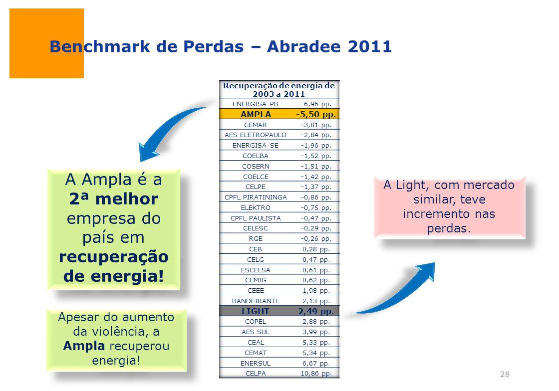 Recuperação de energia de 2003 a 2011