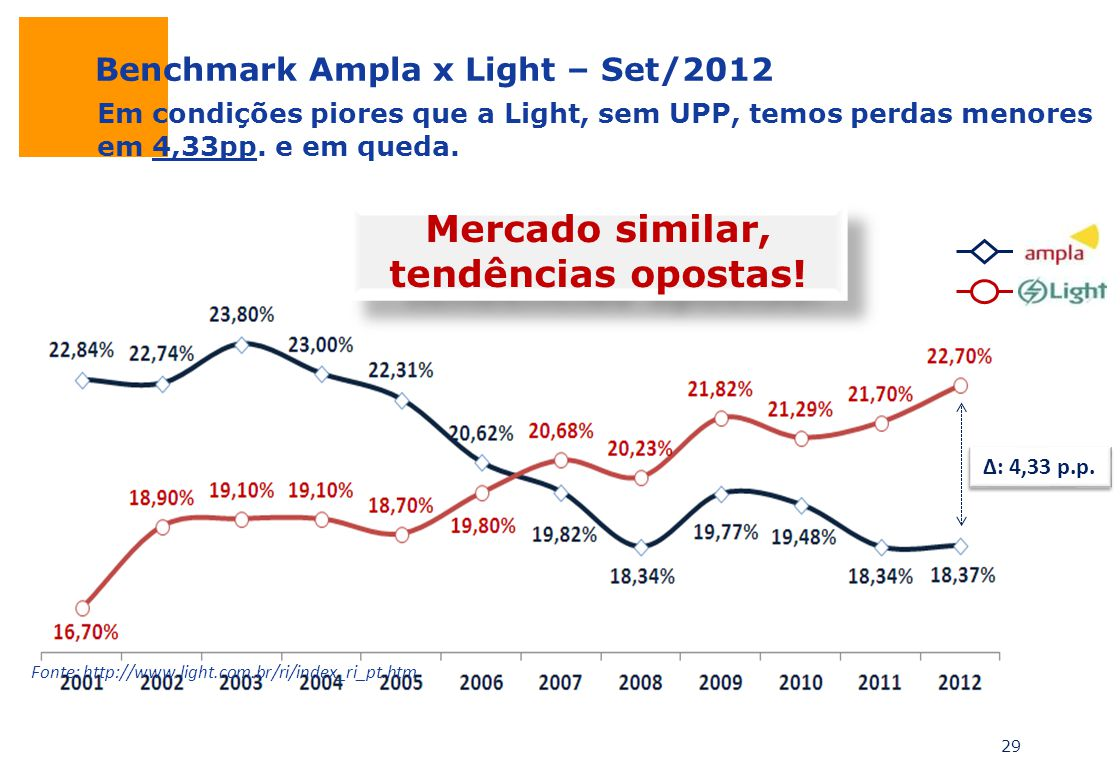 Mercado similar, tendências opostas!