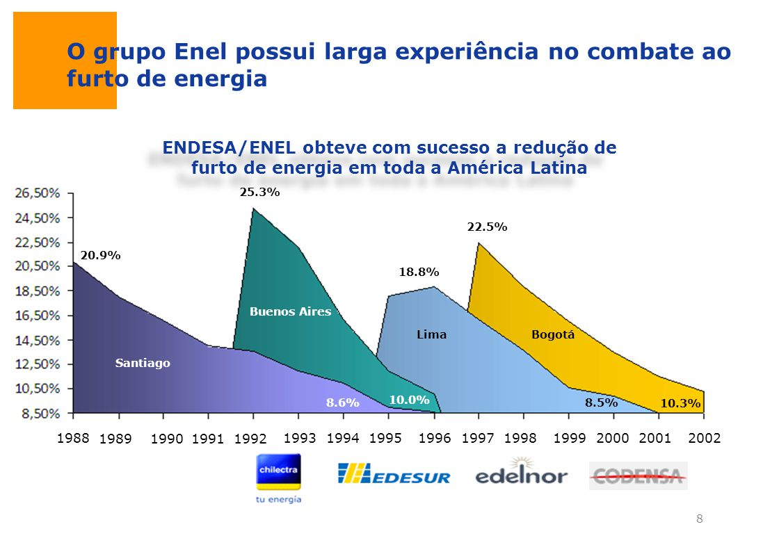 O grupo Enel possui larga experiência no combate ao furto de energia