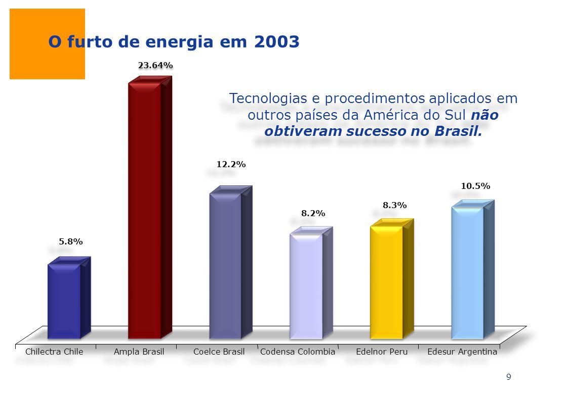 O furto de energia em 2003 23.64% Tecnologias e procedimentos aplicados em outros países da América do Sul não obtiveram sucesso no Brasil.