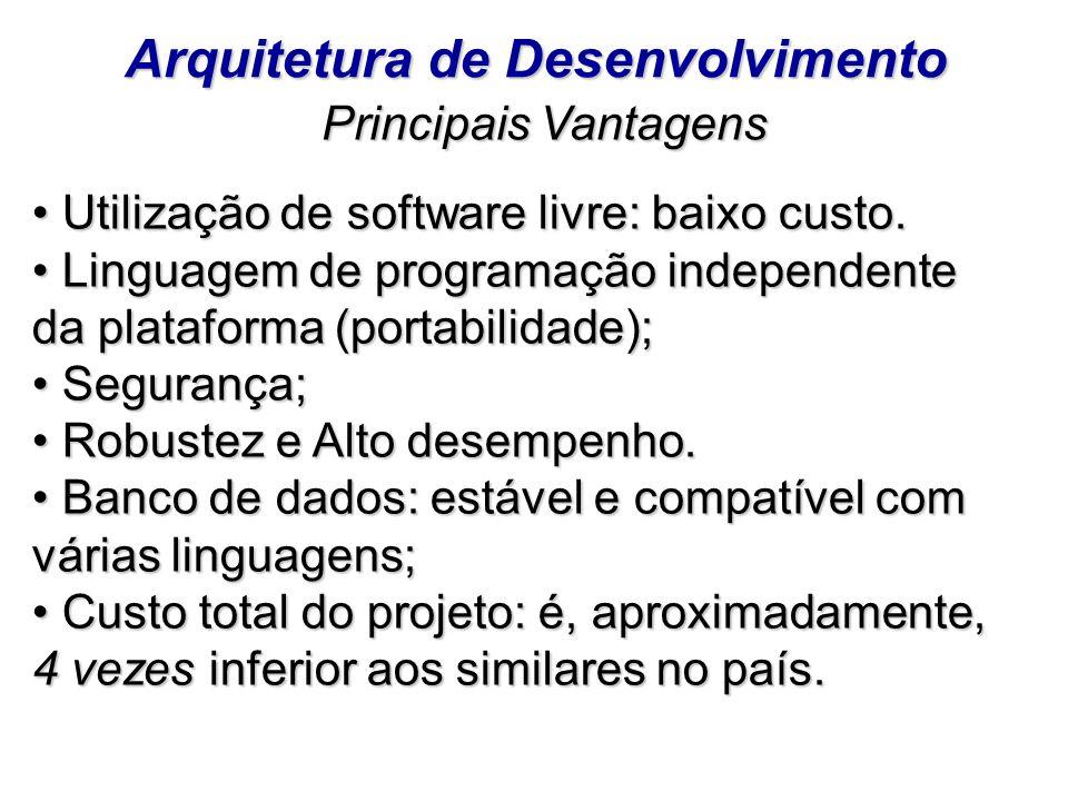 Arquitetura de Desenvolvimento