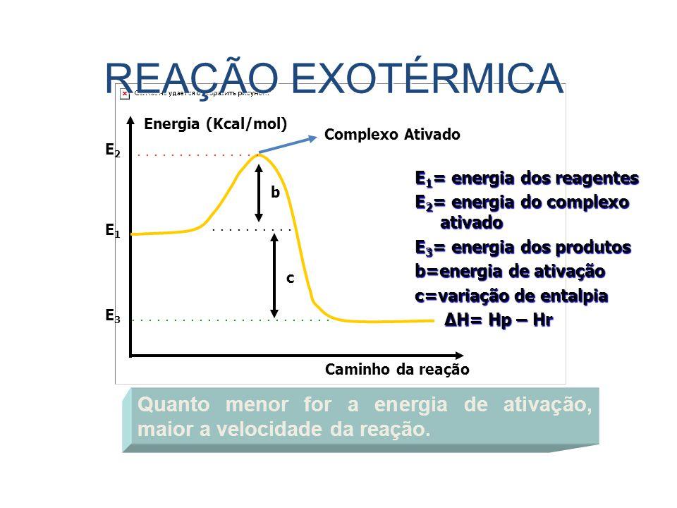 REAÇÃO EXOTÉRMICA Energia (Kcal/mol) Complexo Ativado. E2. . . . . . . . . . . . . . . .