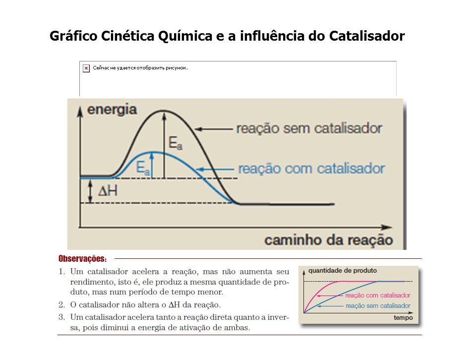 Gráfico Cinética Química e a influência do Catalisador