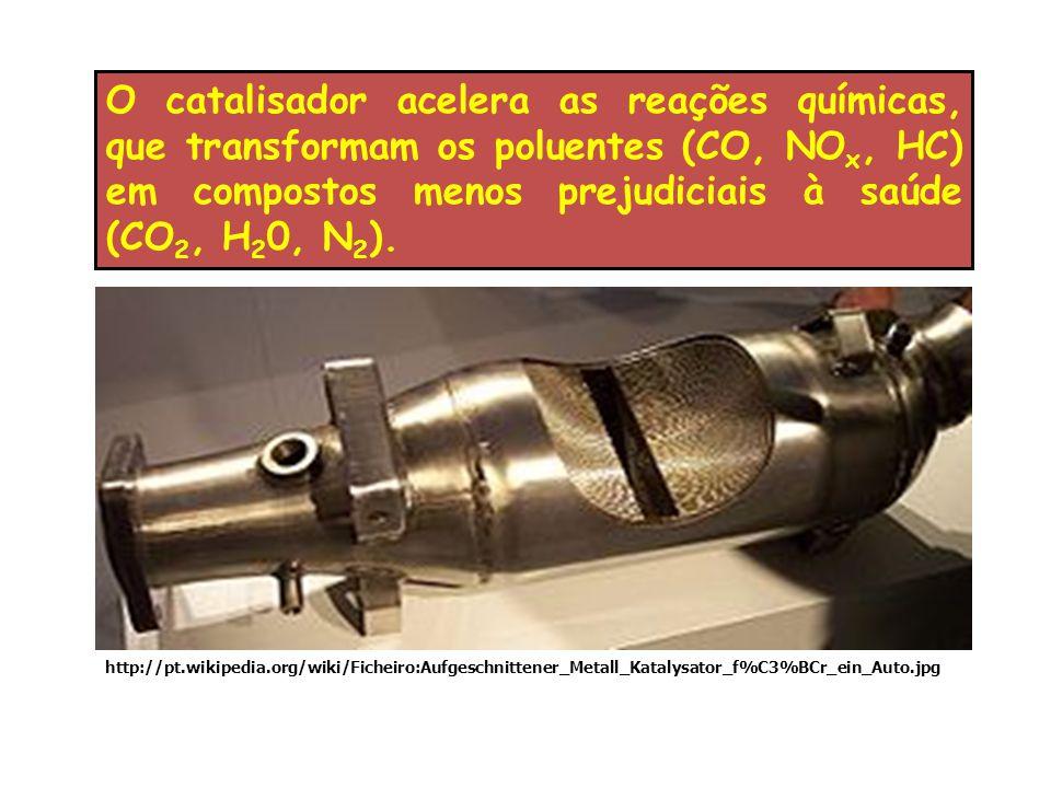 O catalisador acelera as reações químicas, que transformam os poluentes (CO, NOx, HC) em compostos menos prejudiciais à saúde (CO2, H20, N2).