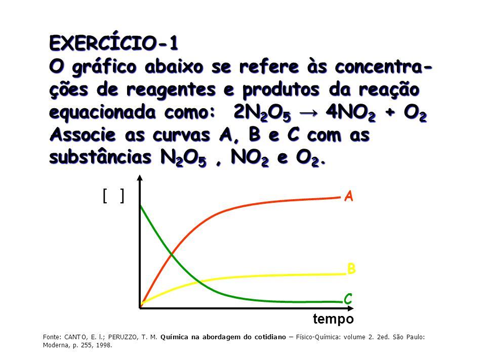 O gráfico abaixo se refere às concentra-