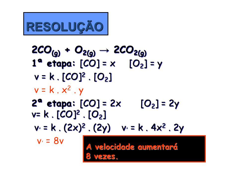2CO(g) + O2(g) → 2CO2(g) RESOLUÇÃO A velocidade aumentará 8 vezes.
