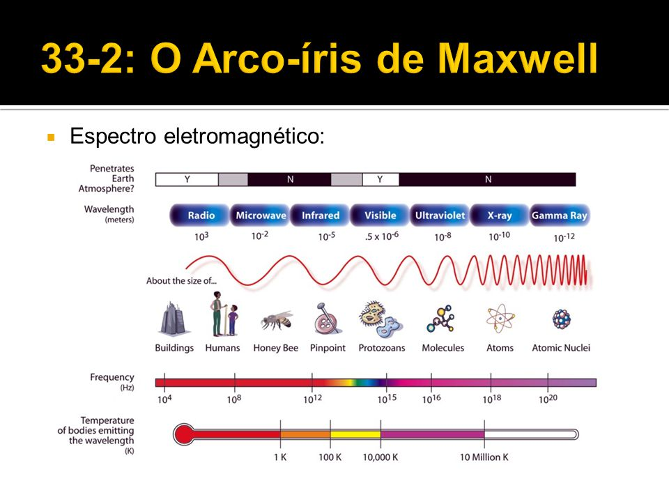 33-2: O Arco-íris de Maxwell