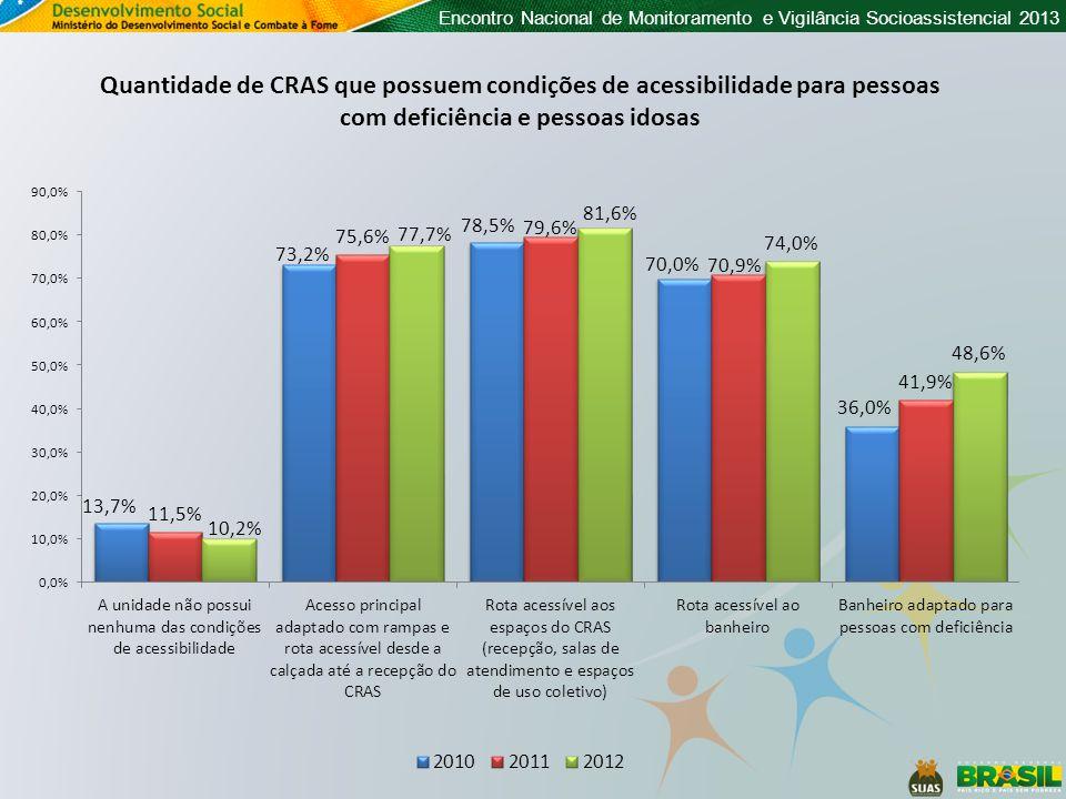 Quantidade de CRAS que possuem condições de acessibilidade para pessoas com deficiência e pessoas idosas
