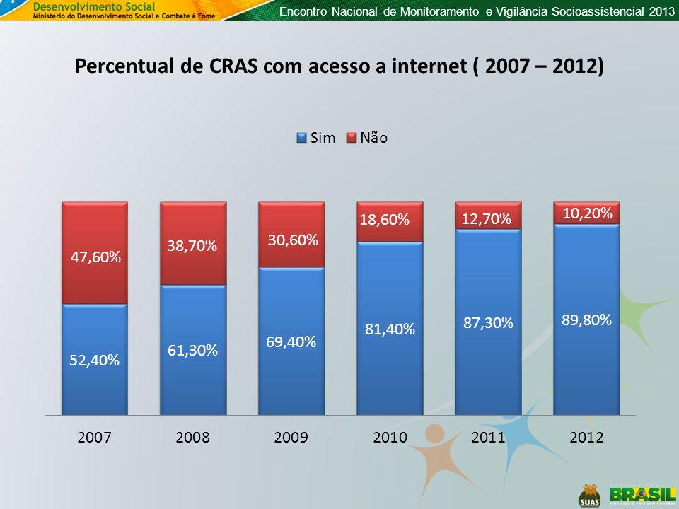 Percentual de CRAS com acesso a internet ( 2007 – 2012)