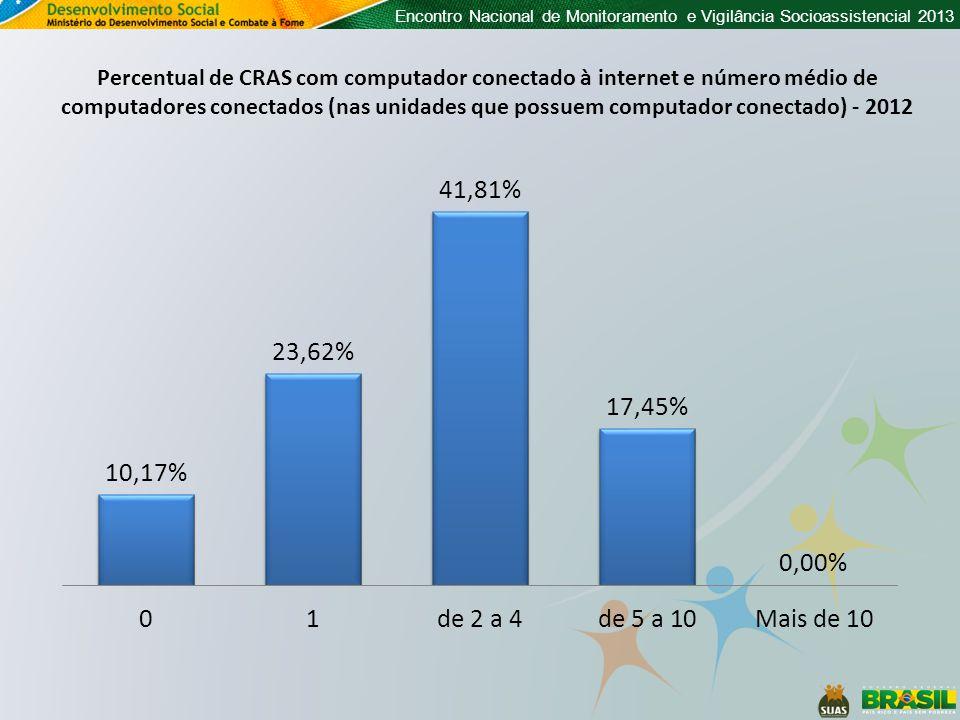 Percentual de CRAS com computador conectado à internet e número médio de computadores conectados (nas unidades que possuem computador conectado) - 2012