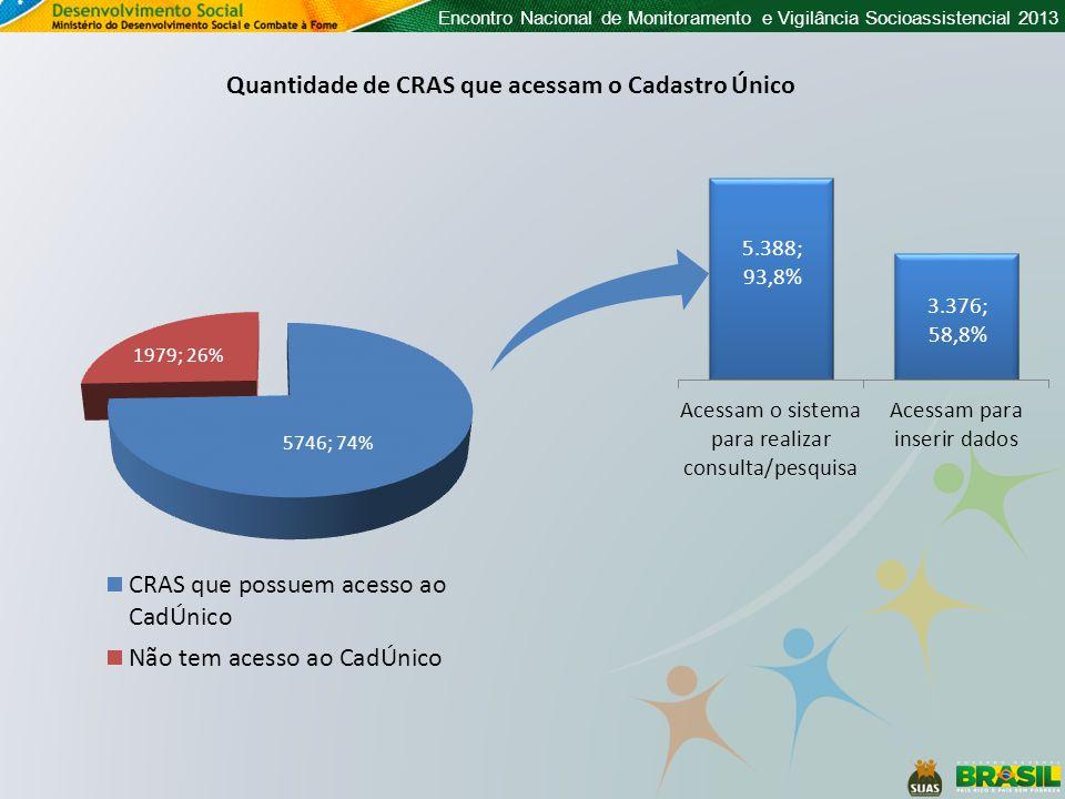 Quantidade de CRAS que acessam o Cadastro Único