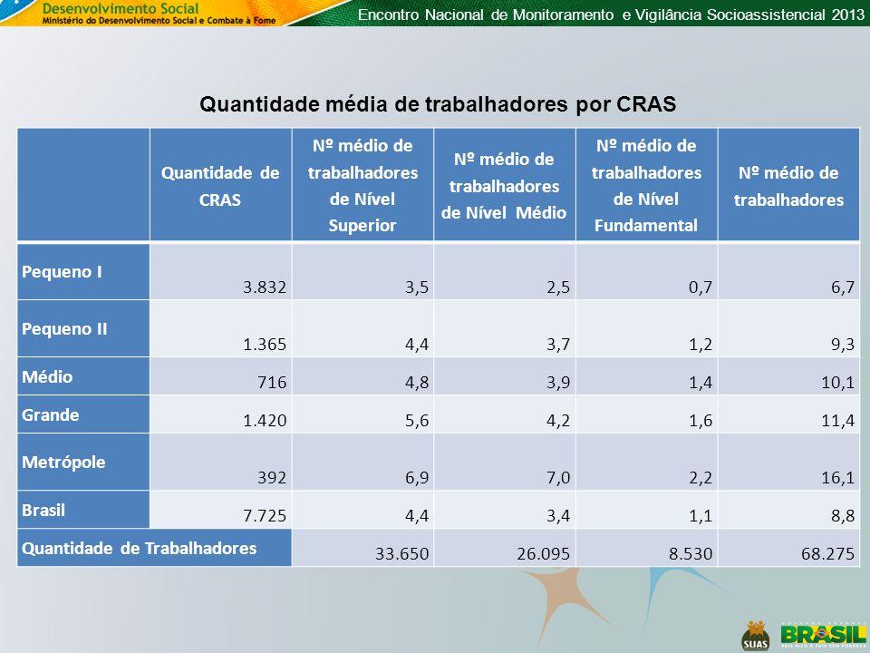 Quantidade média de trabalhadores por CRAS