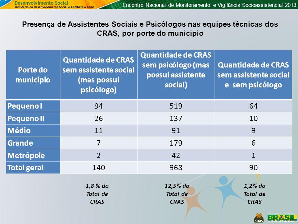 Quantidade de CRAS sem assistente social (mas possui psicólogo)