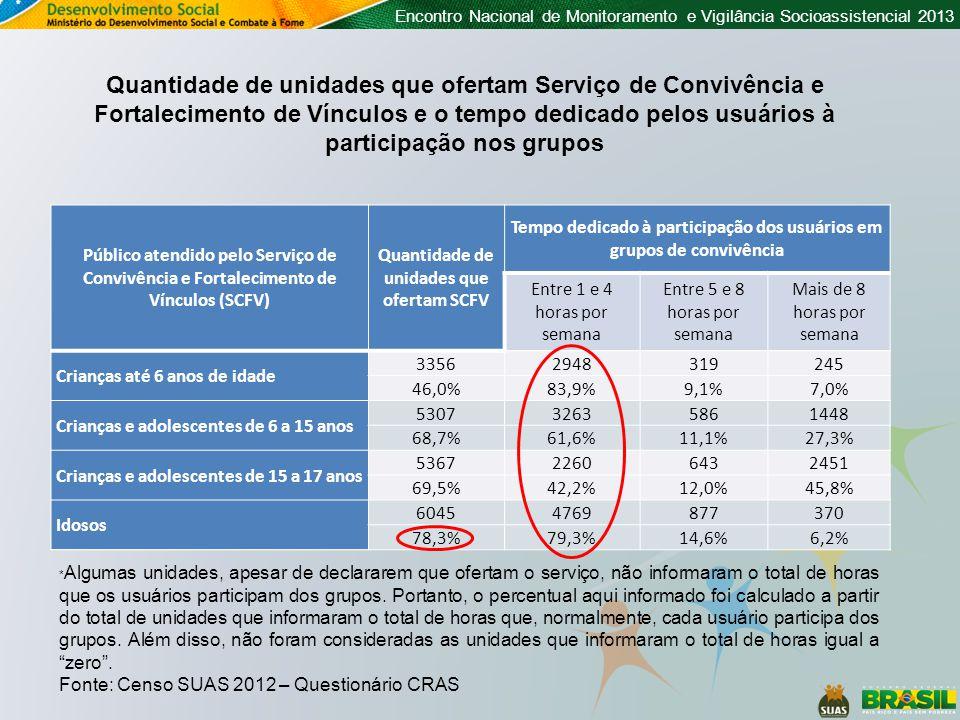 Quantidade de unidades que ofertam Serviço de Convivência e Fortalecimento de Vínculos e o tempo dedicado pelos usuários à participação nos grupos
