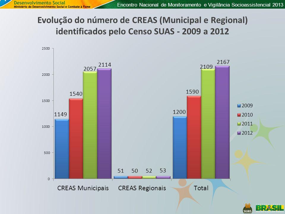 Evolução do número de CREAS (Municipal e Regional) identificados pelo Censo SUAS - 2009 a 2012
