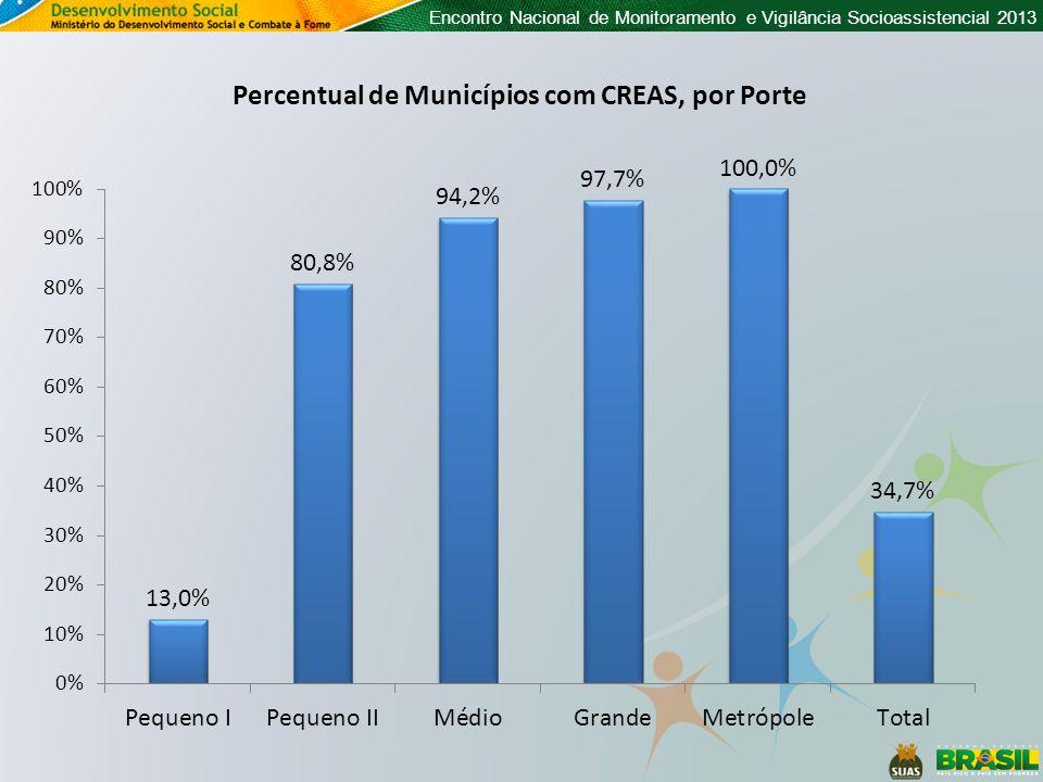 Percentual de Municípios com CREAS, por Porte