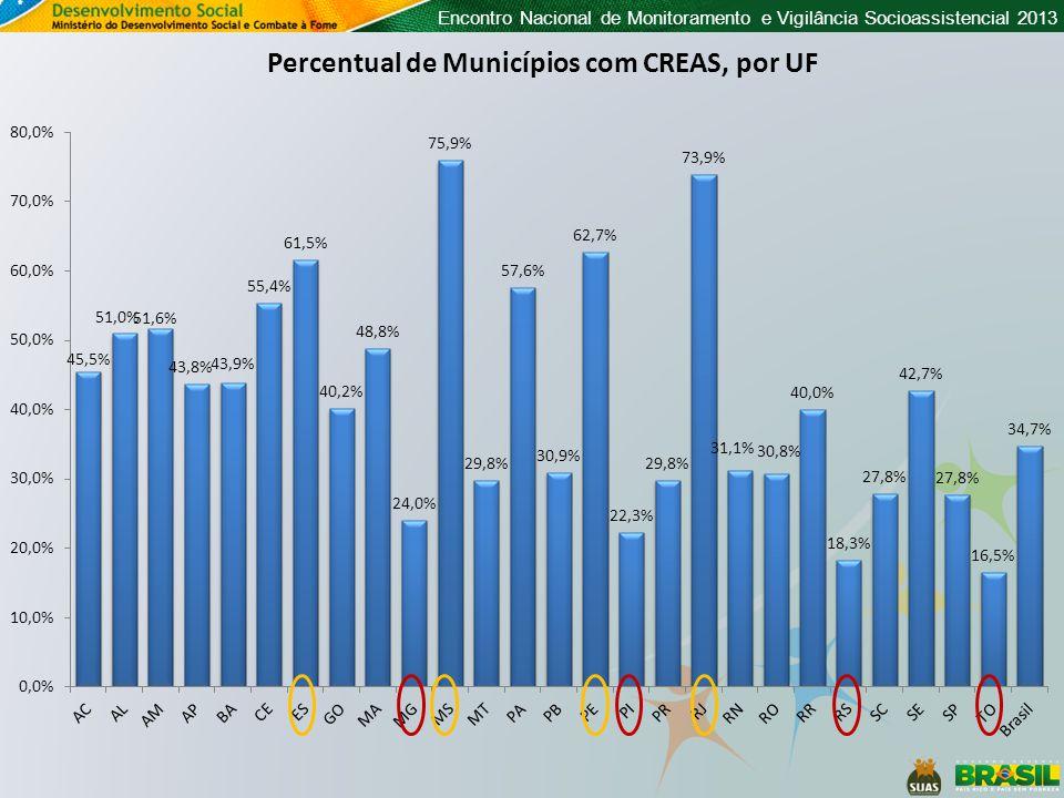 Percentual de Municípios com CREAS, por UF