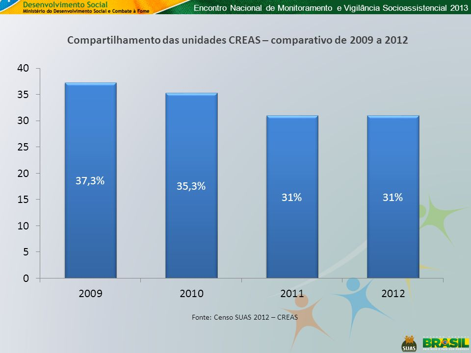 Compartilhamento das unidades CREAS – comparativo de 2009 a 2012