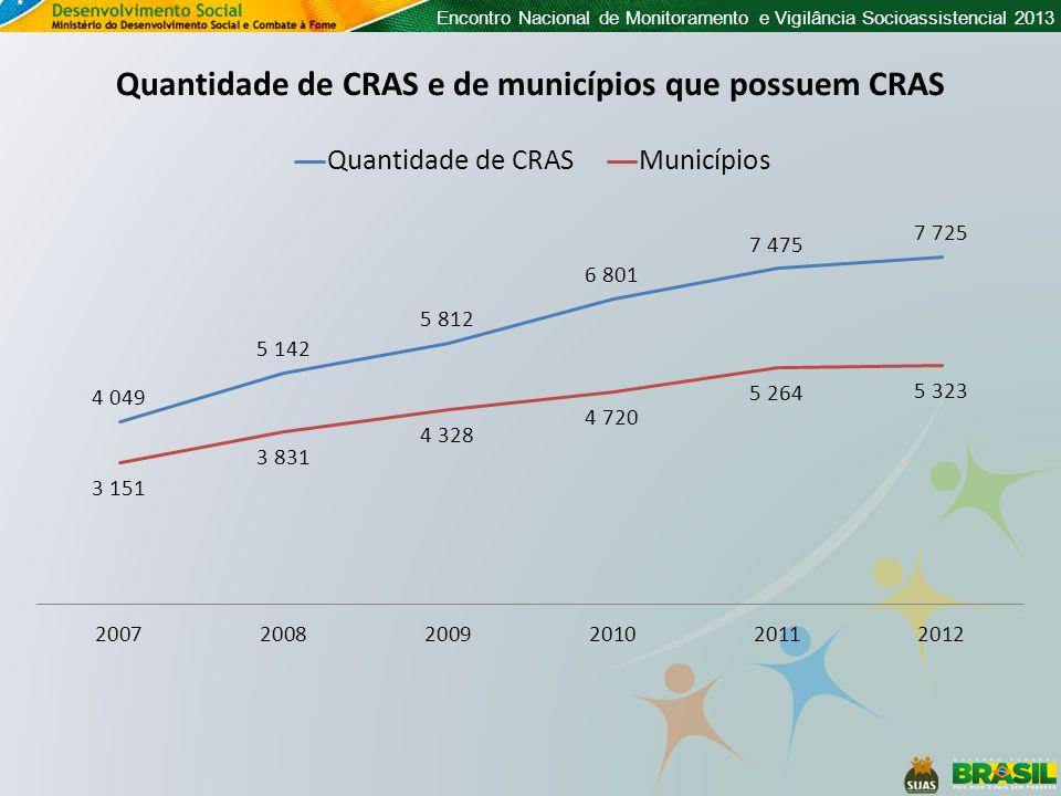 Quantidade de CRAS e de municípios que possuem CRAS