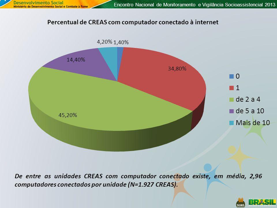 Percentual de CREAS com computador conectado à internet
