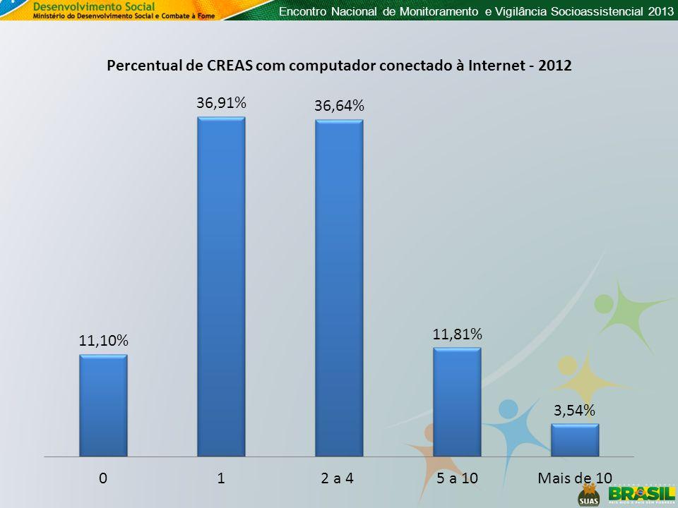 Percentual de CREAS com computador conectado à Internet - 2012