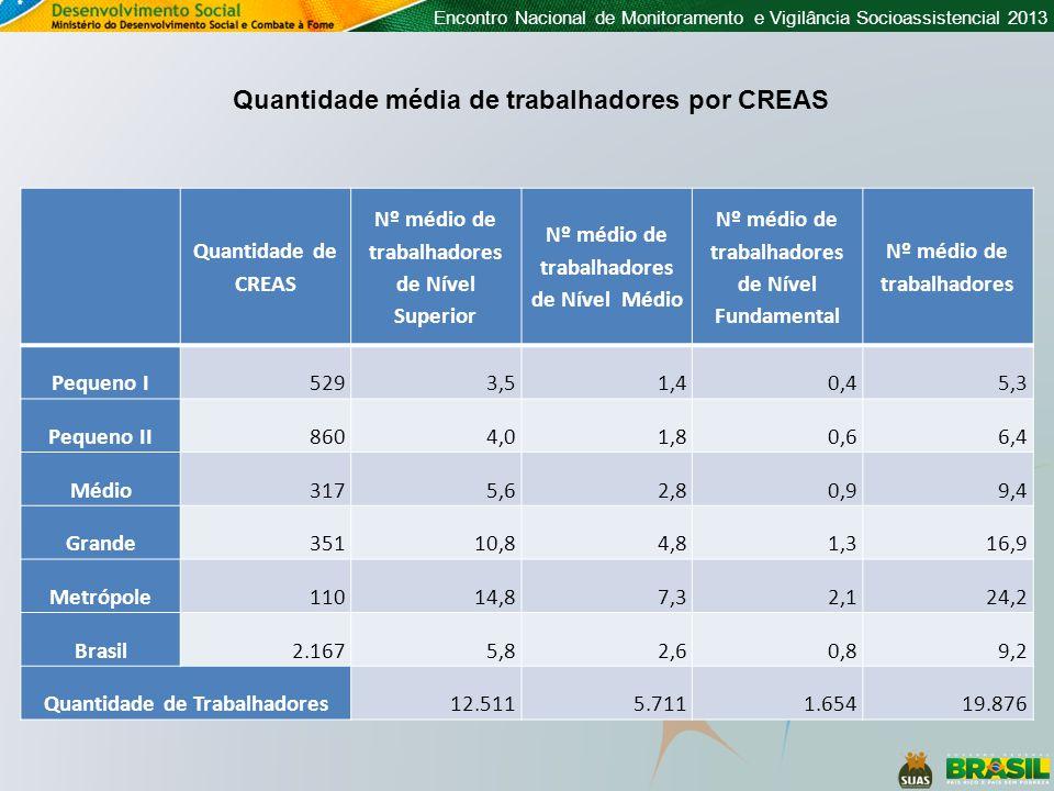 Quantidade média de trabalhadores por CREAS