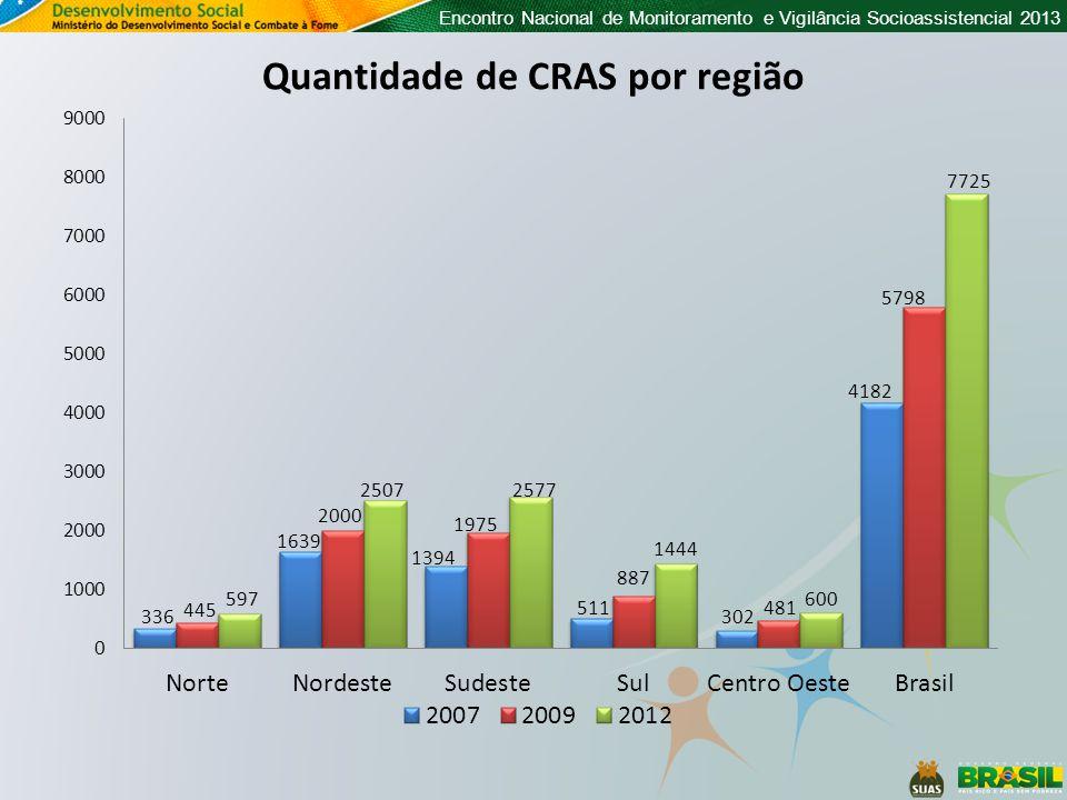 Quantidade de CRAS por região