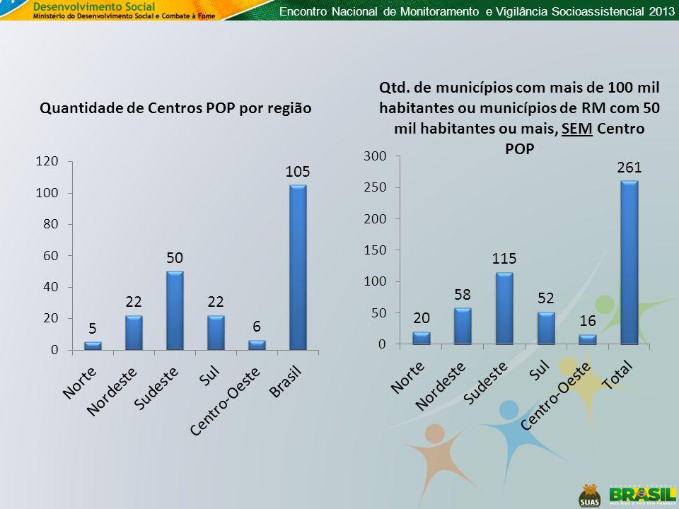 Quantidade de Centros POP por região