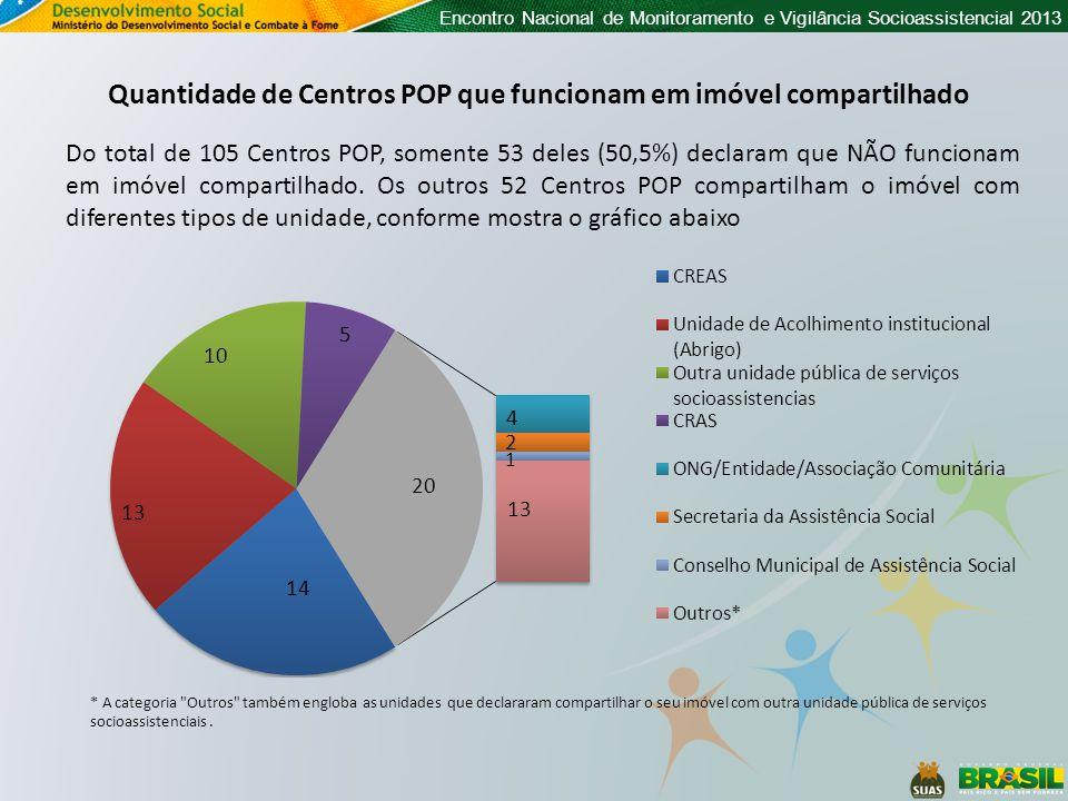 Quantidade de Centros POP que funcionam em imóvel compartilhado