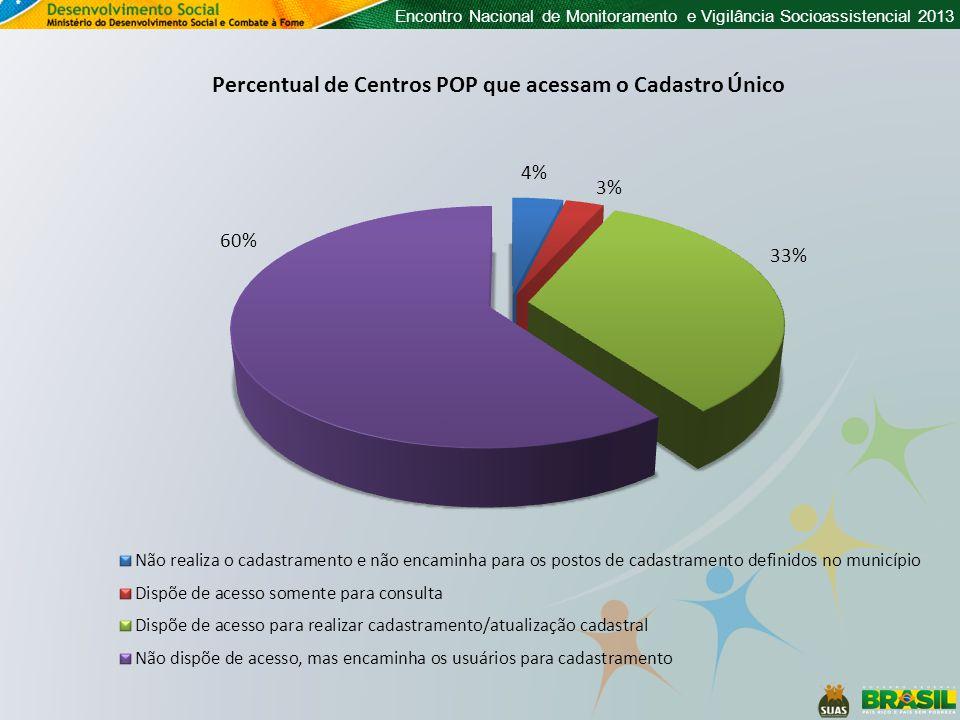 Percentual de Centros POP que acessam o Cadastro Único