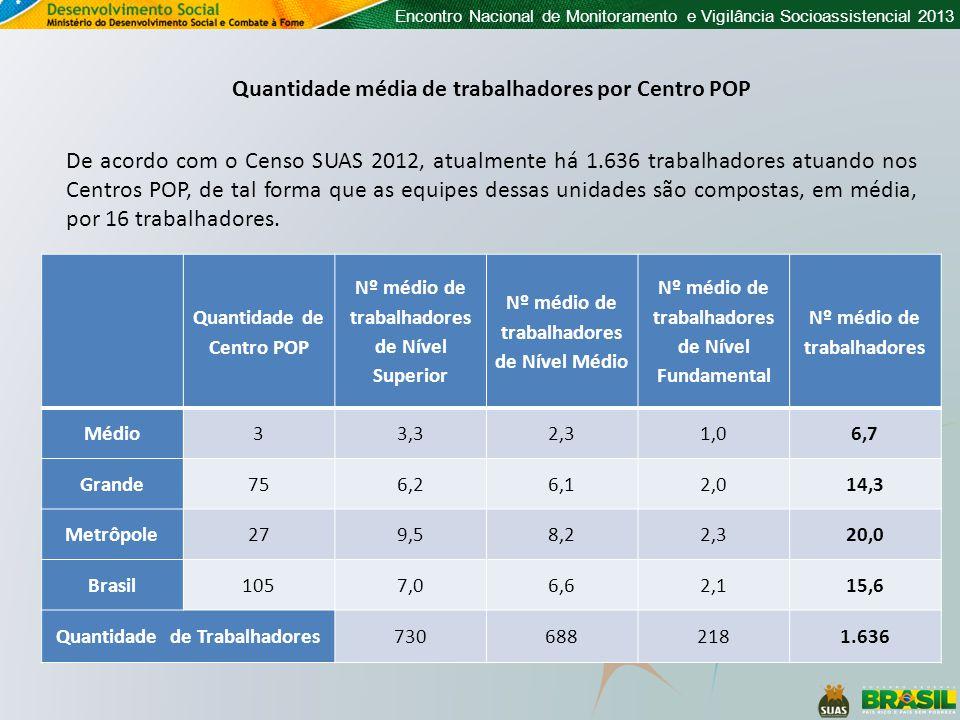 Quantidade média de trabalhadores por Centro POP