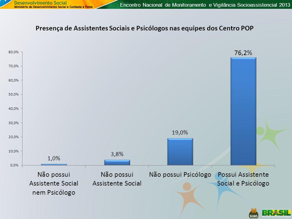 Presença de Assistentes Sociais e Psicólogos nas equipes dos Centro POP
