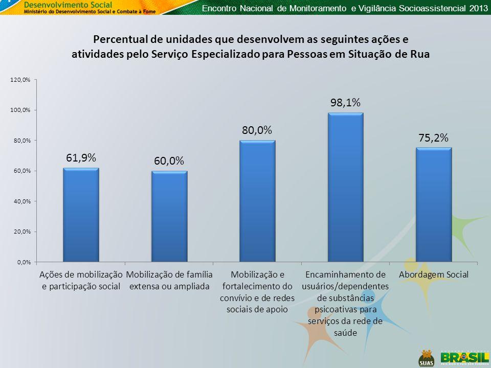 Percentual de unidades que desenvolvem as seguintes ações e atividades pelo Serviço Especializado para Pessoas em Situação de Rua