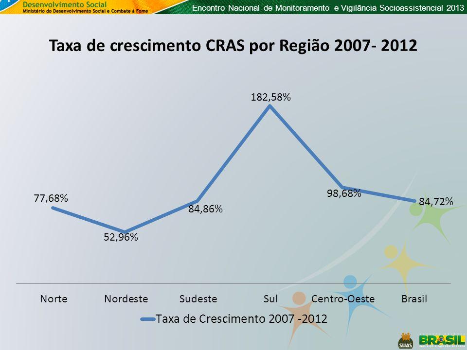 Taxa de crescimento CRAS por Região 2007- 2012