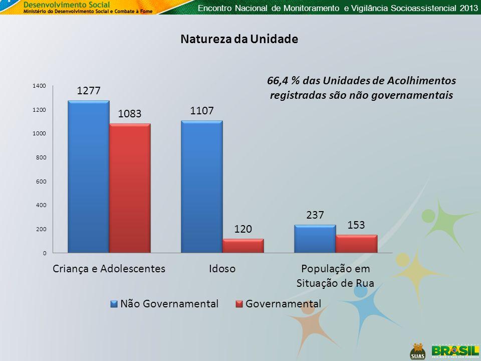 66,4 % das Unidades de Acolhimentos registradas são não governamentais