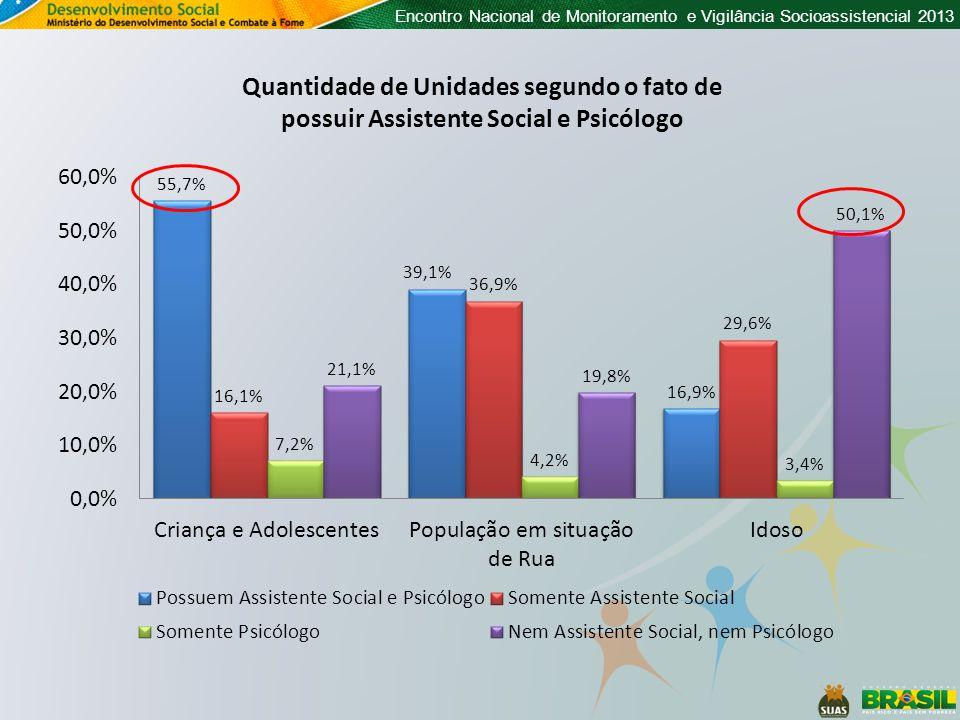 Quantidade de Unidades segundo o fato de possuir Assistente Social e Psicólogo