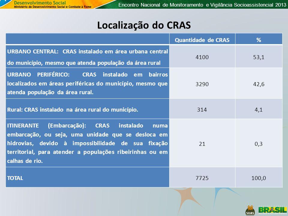 Localização do CRAS Quantidade de CRAS %