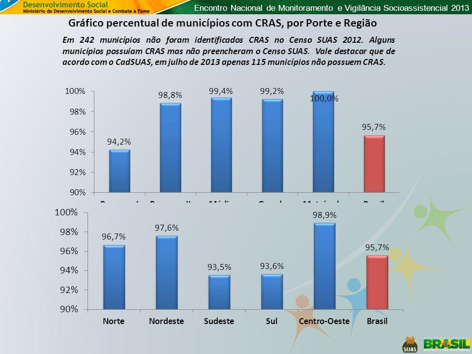 Gráfico percentual de municípios com CRAS, por Porte e Região