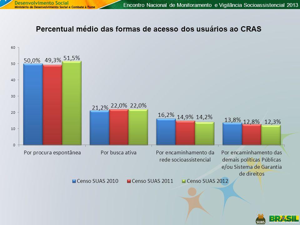 Percentual médio das formas de acesso dos usuários ao CRAS