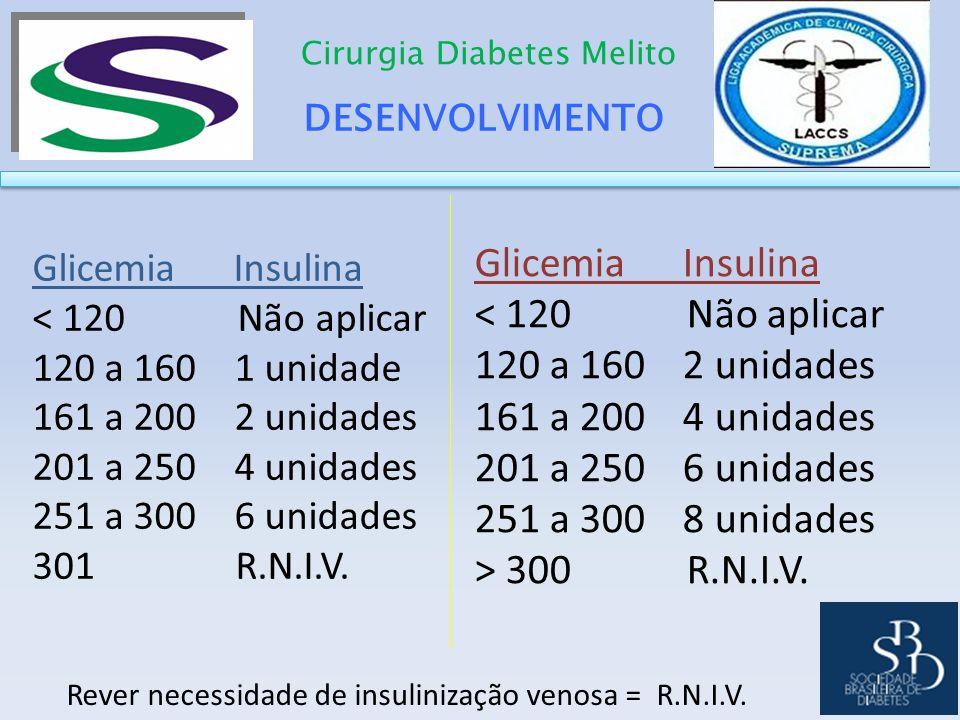 Glicemia Insulina < 120 Não aplicar 120 a 160 2 unidades