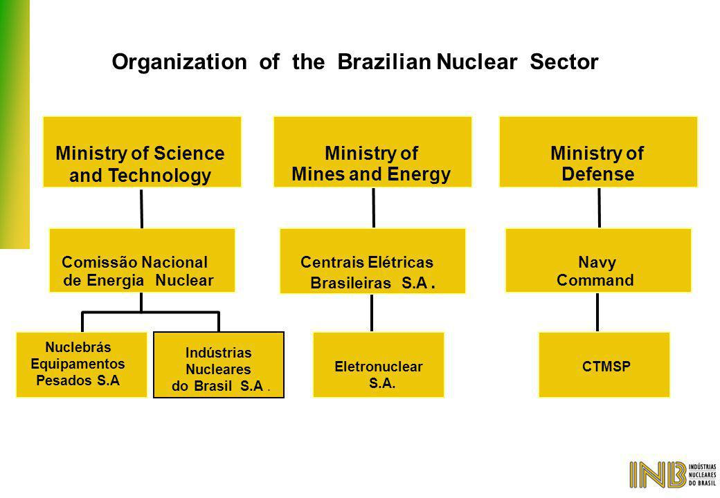 Organization of the Brazilian Nuclear Sector