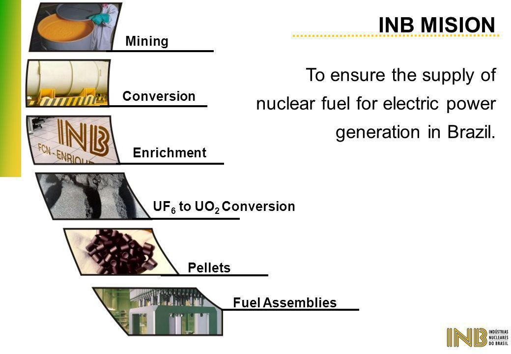 INB MISION To ensure the supply of nuclear fuel for electric power generation in Brazil. Mining. Conversion.